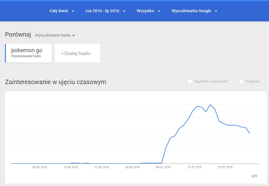 Statystyki Google Trends dla Pokemon GO za ostatni miesiąc