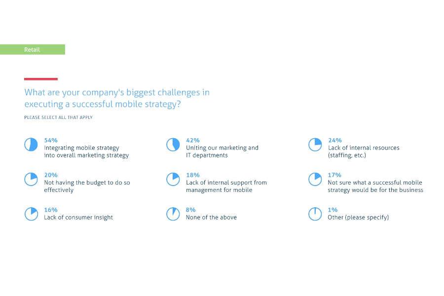Czego najbardziej obawiają się przedsiębiorcy w kontekście mobile commerce?