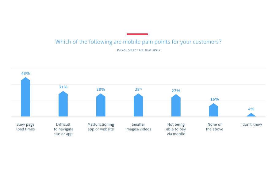 Respondenci odpowiedzieli między innymi na pytanie: Jakie są słabe punkty twojej witryny na urządzeniach mobilnych?