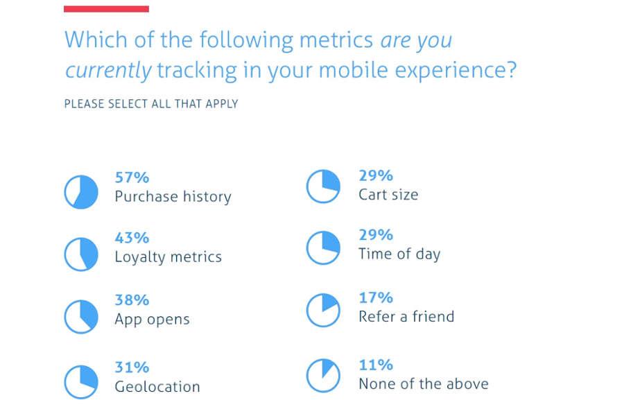 Które wskaźniki śledzenia użytkowników wykorzystują właściciele sklepów?