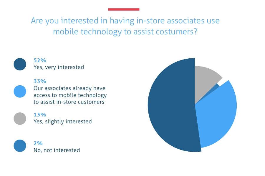 A co ze wsparciem dla mobile w punktach stacjonarnych?