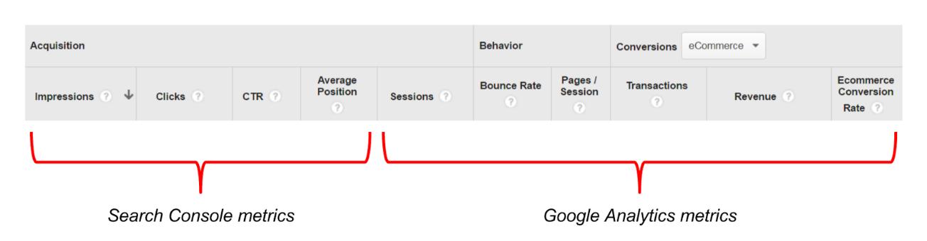 Integracja Google Search Console z Analytics