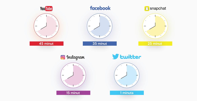 czas poświęcany dziennie na social media