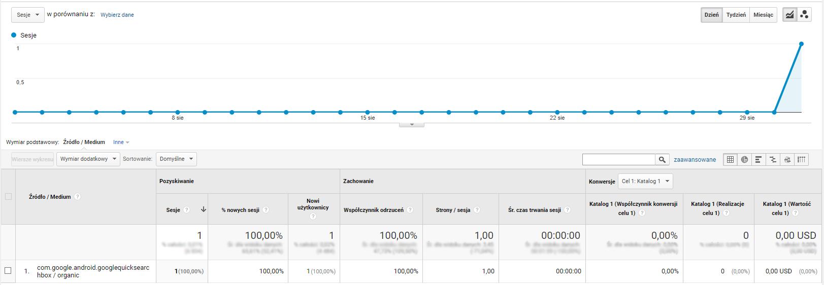 Wykres Ruchu Organicznego dla com.google.android.googlequicksearchbox