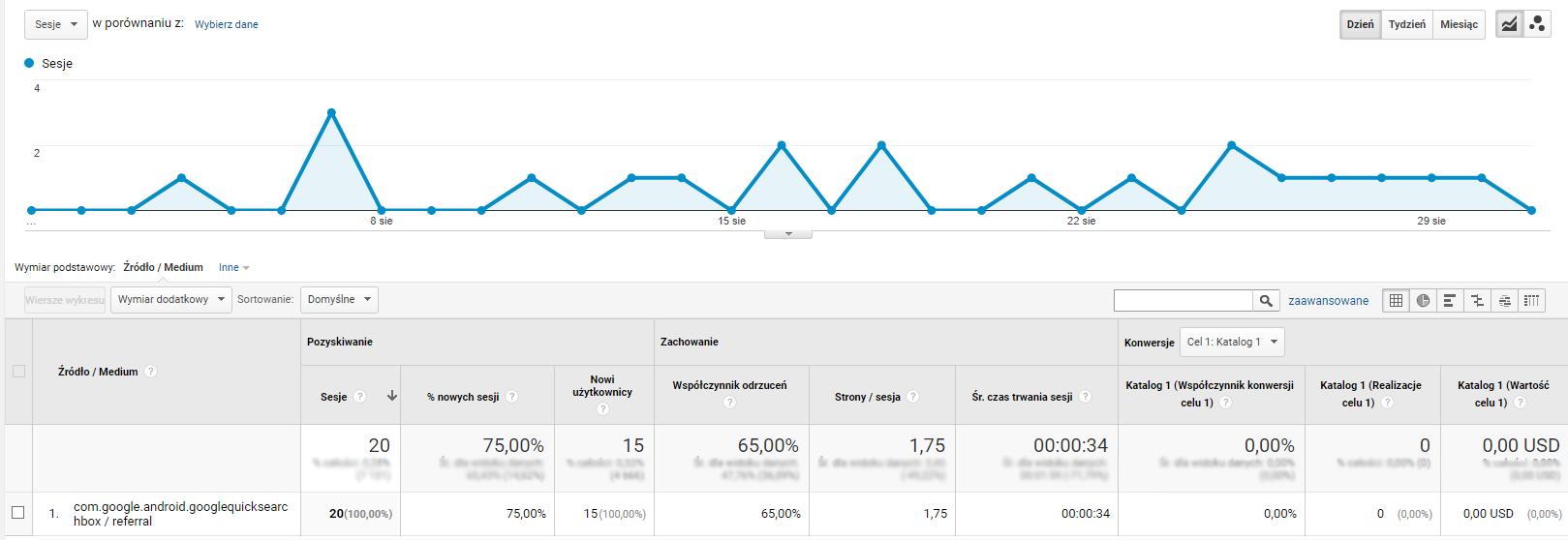 Miesięczny ruch z com.google.android.googlequicksearchbox dla medium referral do 31 sierpnia.