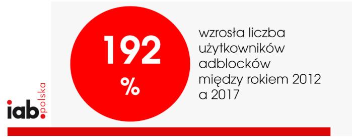 blokowanie reklam w polsce 2018 1