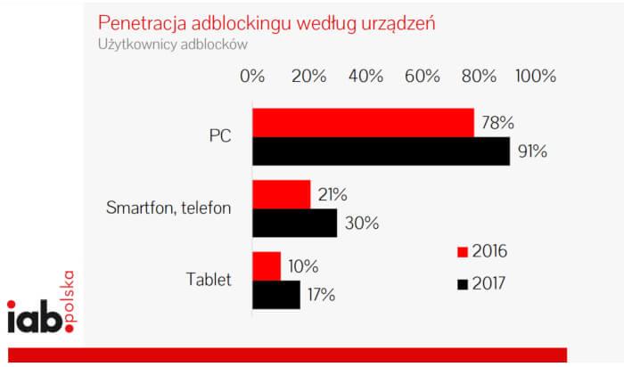 blokowanie reklam w polsce 2018 2