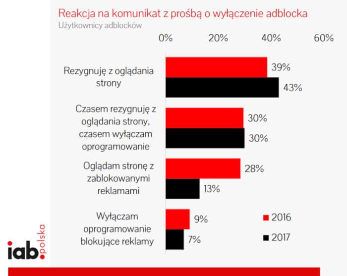 blokowanie reklam w polsce 2018 3